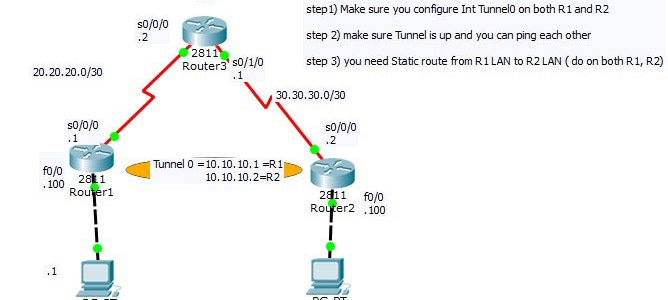 Cisco CCNA GRE Tunnel Configuration